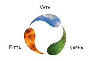 Was-ist-Ayurveda-Bild-5-im-Text_Die-Doshas-im-Zusammenhang
